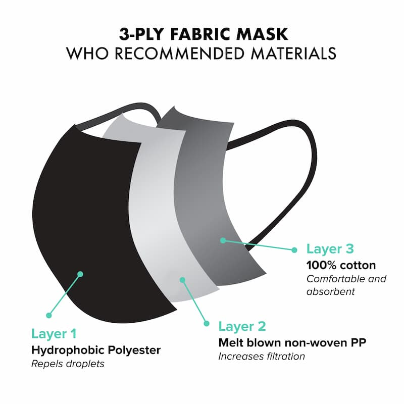The Asli Co Mask - 3-ply materials WHO recommended guidelines